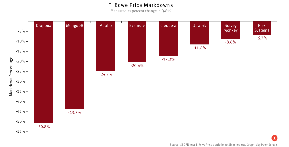 T. Rowe Marks Down Dropbox Stake 51 — The Information